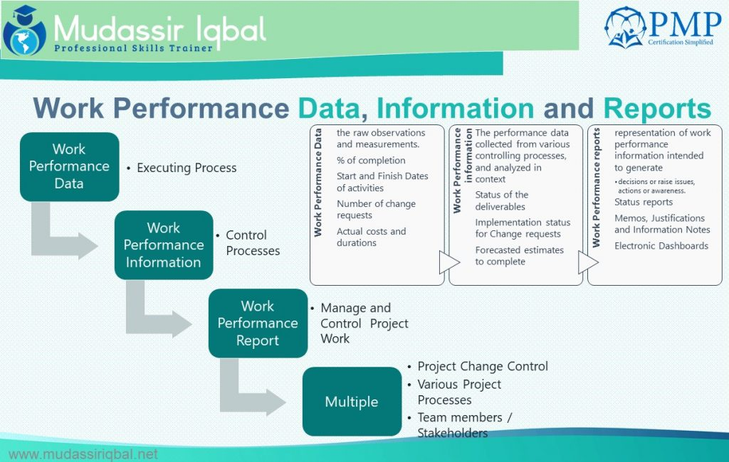 Work Performance Data, Information and Reports