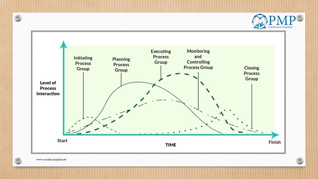 Interaction of Process Groups