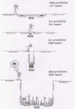Probability and Impact