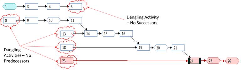 Dangle - CPM