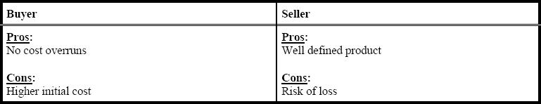 Fixed Price Contract