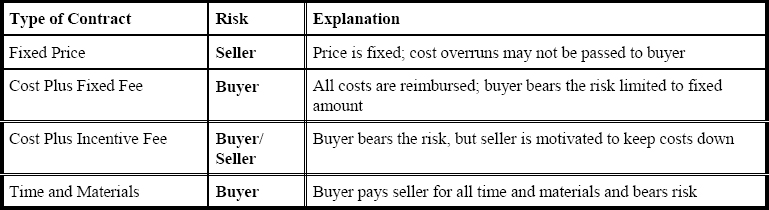 Risks on Contract
