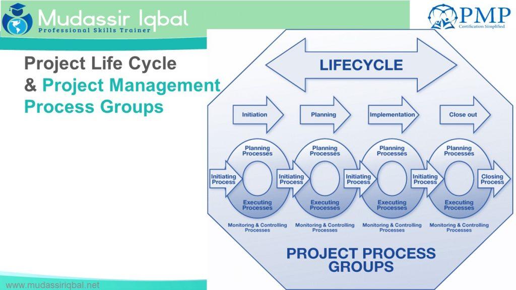 Project, Project Management Process Groups