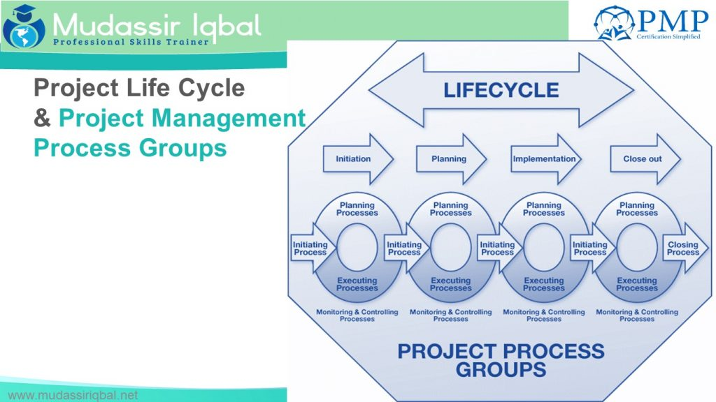 Project, Project Management Process Groups