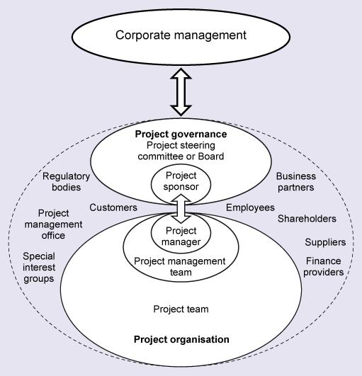 Organizational Governance and Project Governance
