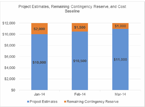 Contingency Reserves