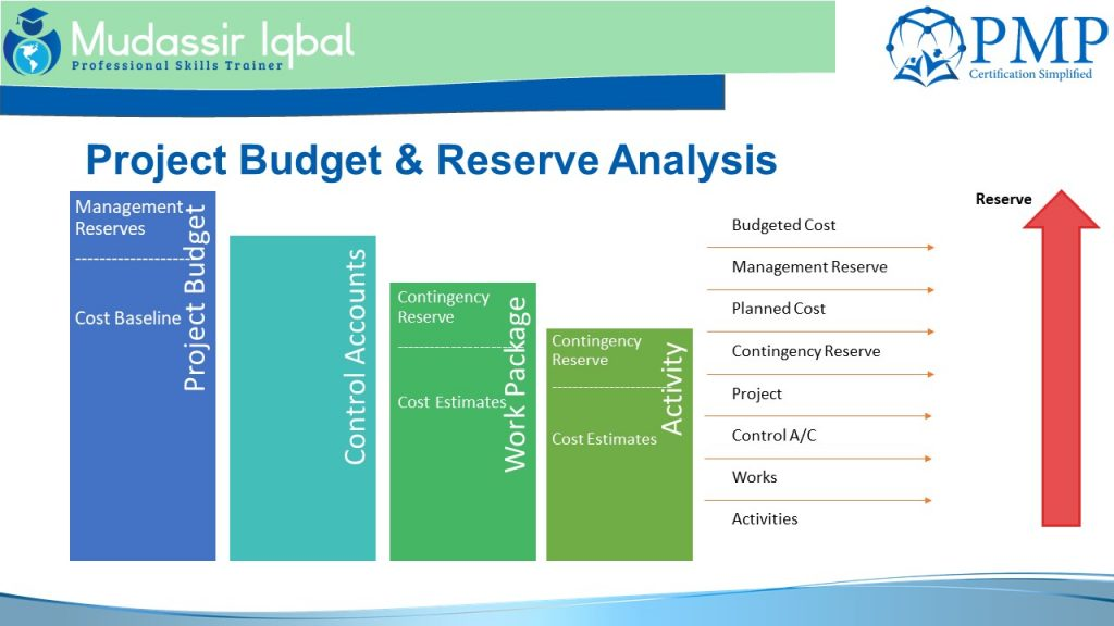 Contingency Reserves and Management Reserve