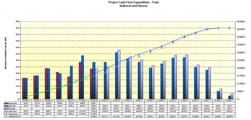 S-Curve Cash Flow