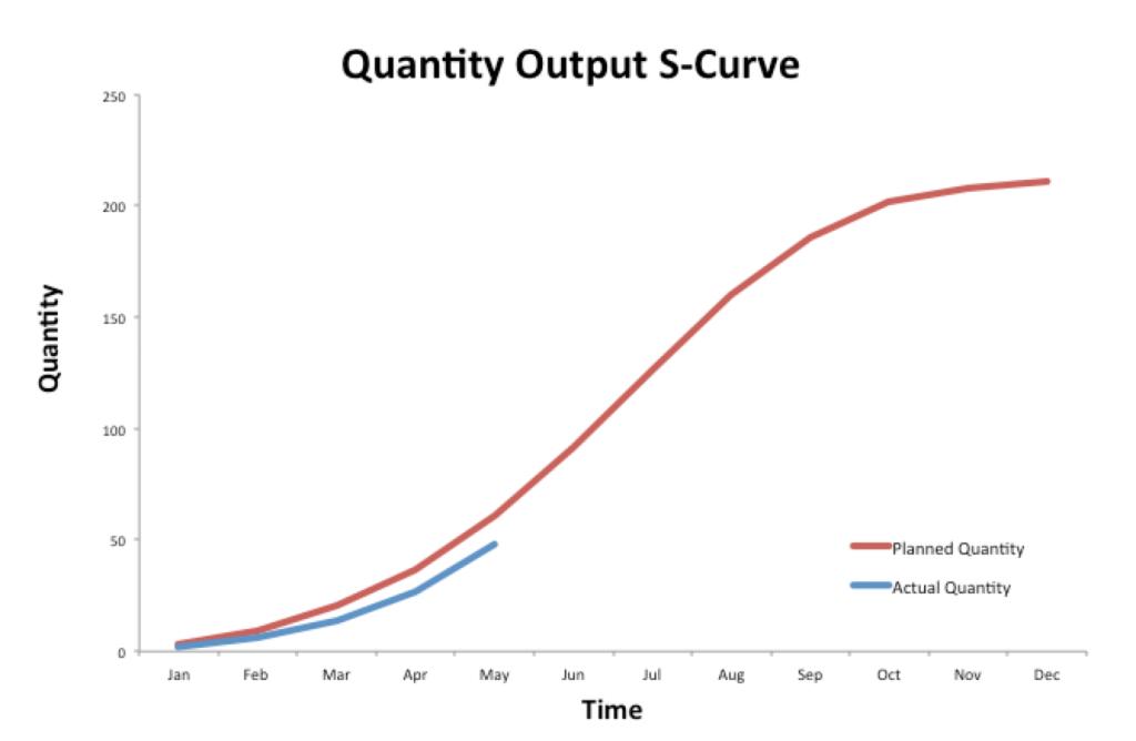 S-Curve Quantity